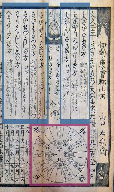 八将軍は暦の先頭上部に記される...